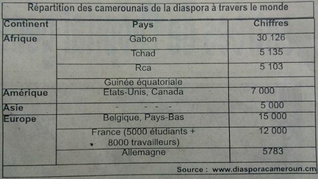 Revealed: 30, 126 Cameroonians living in Gabon