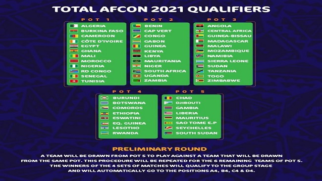 Cameroon 2021: CAF Announces Africa Cup of Nations Qualifiers Pots