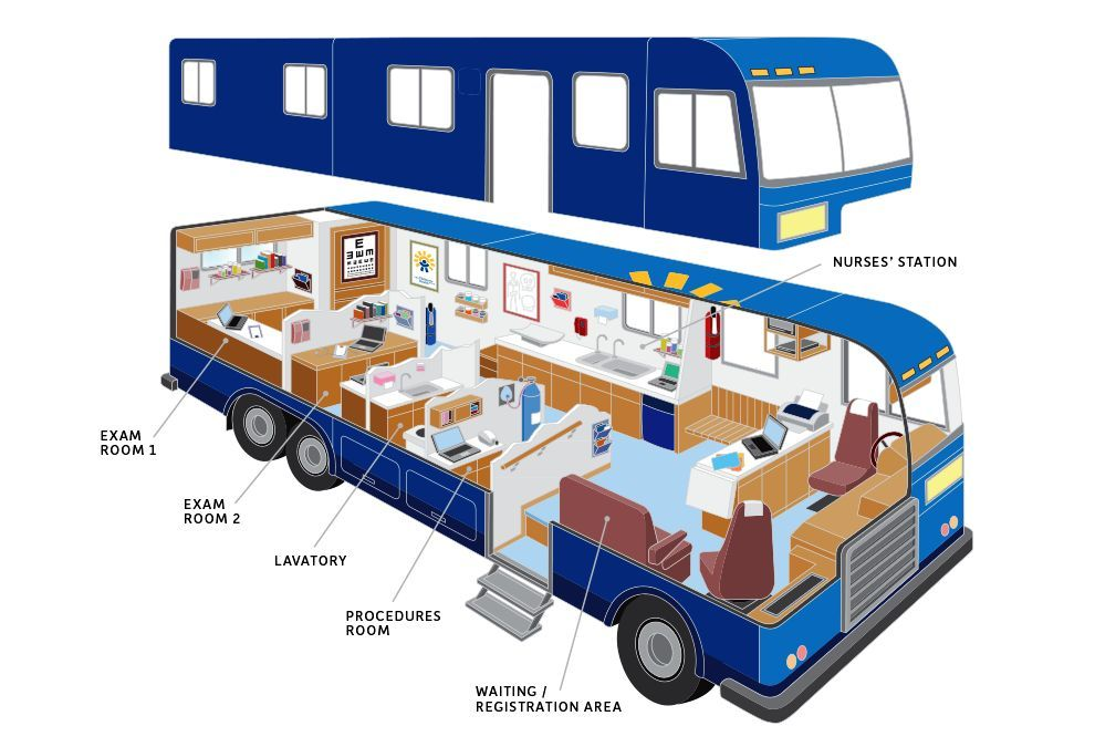Cameroon announces the creation of mobile clinic